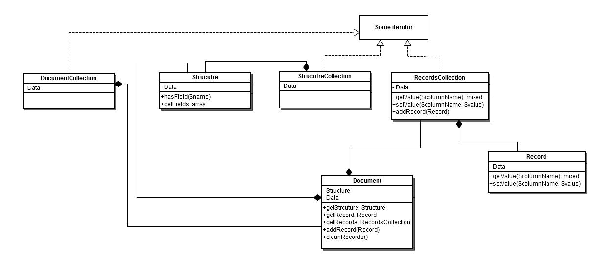 Data Migration Tool Technical Specification | Magento 2 Developer