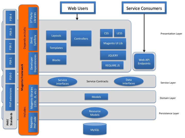 Architectural diagrams magento 2 developer documentation for E commerce system architecture diagram