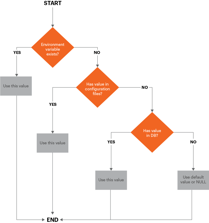 Technical Details | Magento 2 Developer Documentation
