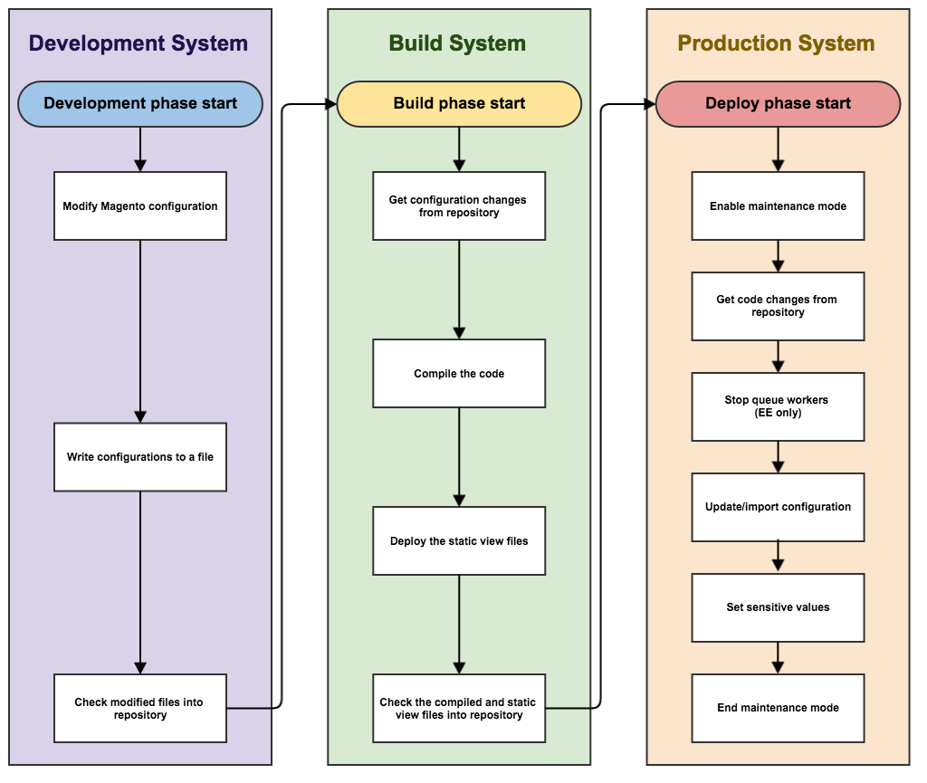 Recommended pipeline deployment workflow