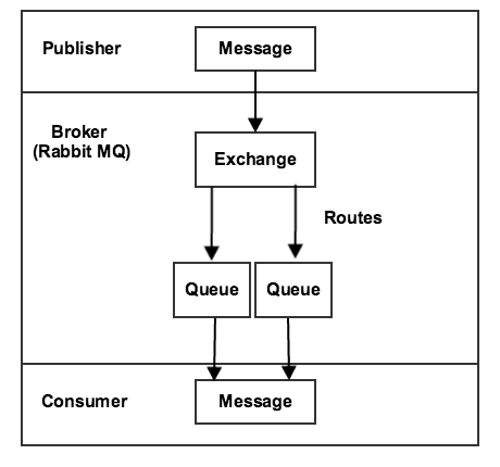 Message Queues Overview Magento 2 Developer Documentation