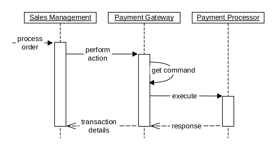 Payment Gateway Interaction