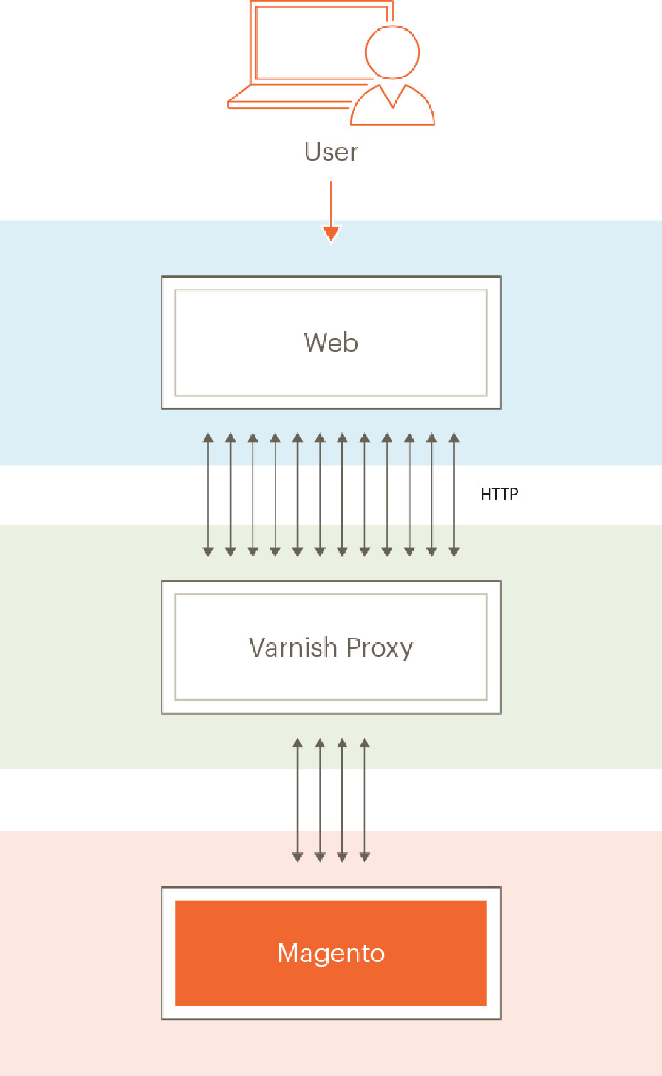 How Magento works with Varnish