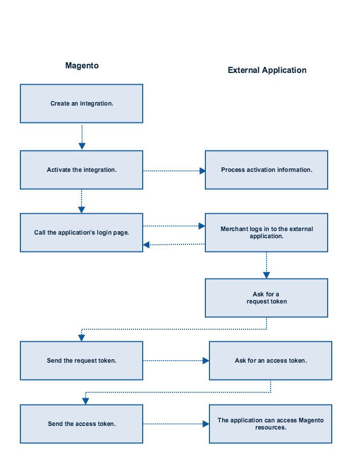 OAuth-based authentication | Magento 2 Developer Documentation