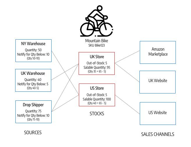 Inventory Management overview   Magento 2 Developer Documentation