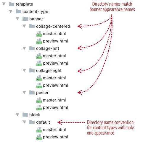 Step 2 Add Templates Magento 2 Developer Documentation